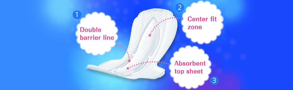 ①Double barrier line②Center fit zone③Absorbent top sheet.