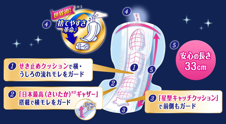 1.世界初!捨てやすさ革命♪ 2.「新寝返りフィット吸収体」で360°全方位モレ防止 3.「日本最高(さいたか)※3ギャザー」搭載で横モレをガード 4.「星型キャッチクッション」で前側もガード 5.安心の長さ33cm