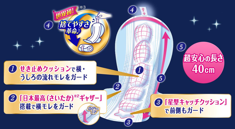 1.世界初!捨てやすさ革命♪ 2.「新寝返りフィット吸収体」で360°全方位モレ防止 3.「日本最高(さいたか)※3ギャザー」搭載で横モレをガード 4.「星型キャッチクッション」で前側もガード 5.超安心の長さ40cm