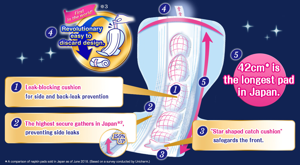 "1.The ""new turning over fit absorbent core"" prevents leaks in all 360° directions! 2.The highest secure gathers in Japan※2, preventing side leaks. 3.""Star shaped catch cushion"" safegards the front. 4.First in the world for a Revolutionary easy to discard design. 5.42cm* is the longest pad in Japan. *A comparison of napkin pads sold in Japan as of June 2018. (Based on a survey conducted by Unicharm.)"