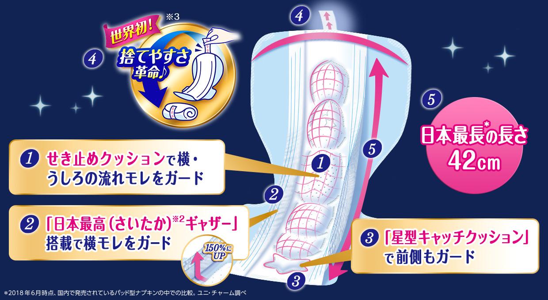 1.世界初!捨てやすさ革命♪ 2.「新寝返りフィット吸収体」で360°全方位モレ防止 3.「日本最高(さいたか)※3ギャザー」搭載で横モレをガード 4.「星型キャッチクッション」で前側もガード 5.日本最長の長さ42cm* ※2 使用後のナプキンを丸めた後、粘着のない後処理テープをナプキンの粘着面に止める構造 主要グローバルブランドにおけるパッド型生理用ナプキン対象 2017年9月ユニ・チャーム調べ